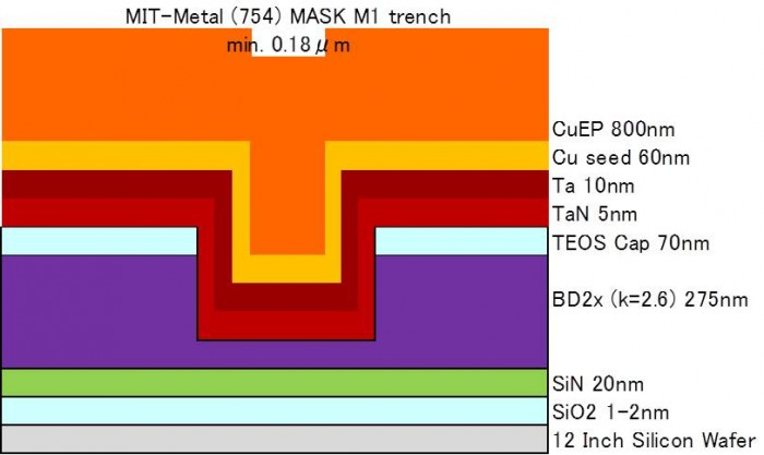 BD-ULK Cu pattern